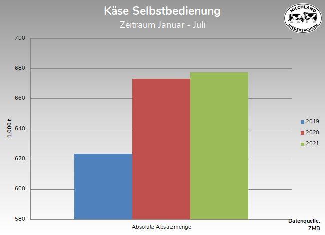 Grafik Käse Selbstbedienung 2019-2021 mit absoluten Zahlen