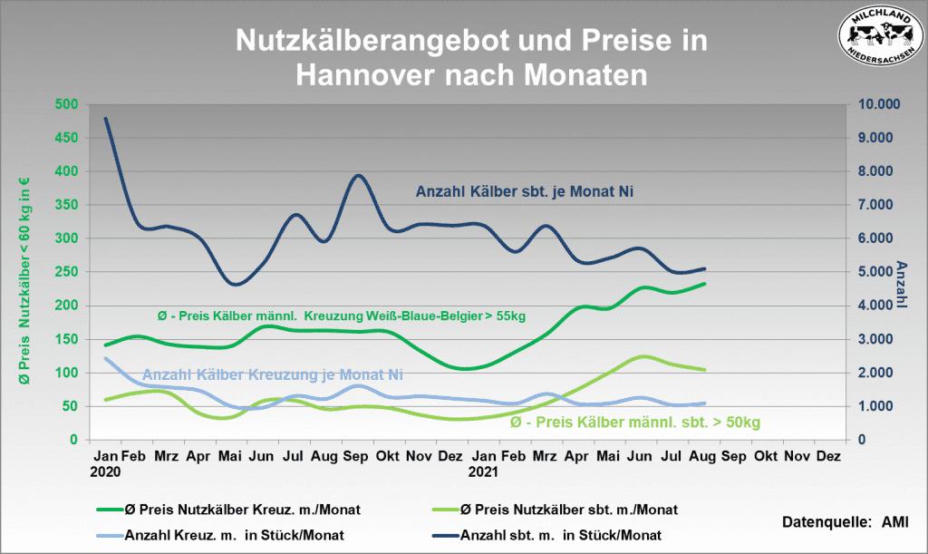 Grafik Angebot am Nutzkälbermarkt 2020-2021