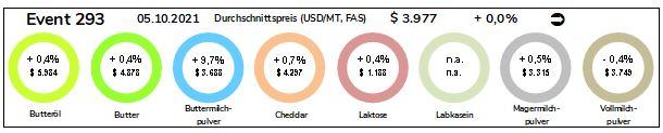 Grafik Durchschnittspreise Milchprodukte vom 05.10.2021